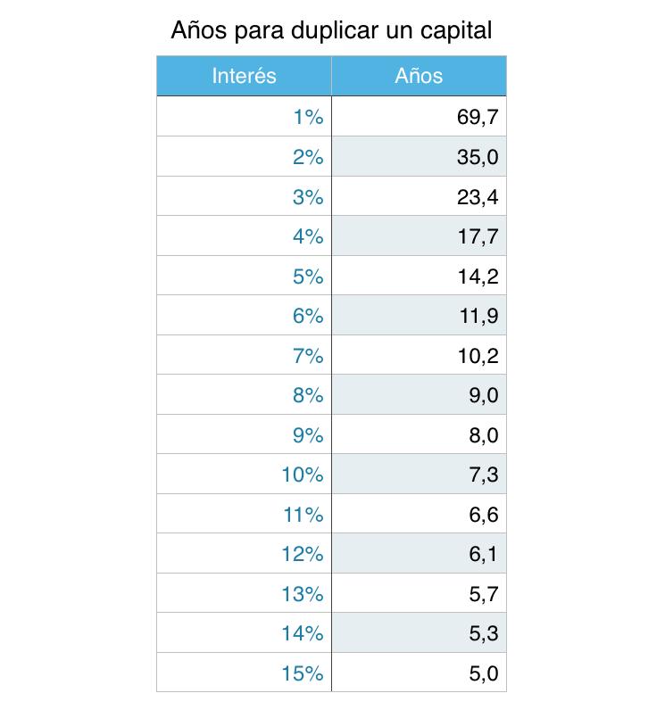 Años necesarios para duplicar un capital por tasa de interés