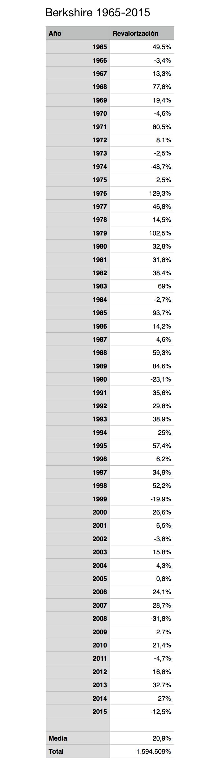 Berkshire Hathaway desde 1965-2015