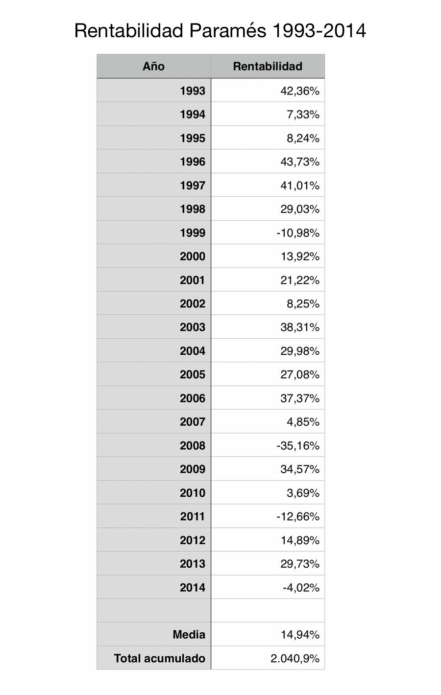Rentabilidad Francisco Paramés 1993-2014 en Bestinver