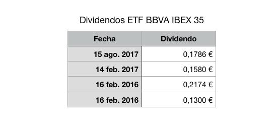 Histórico dividendos ETF BBVA Acción IBEX 35. Años 2016-2017