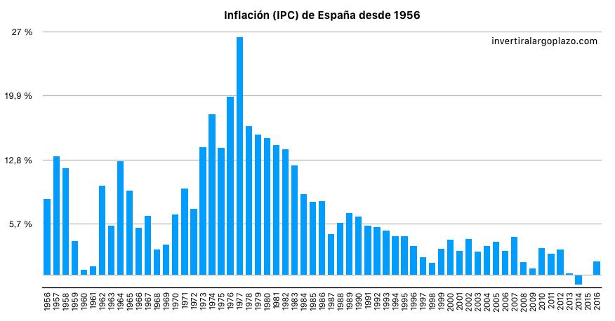 Inflación (IPC) histórica de España desde el año 1956
