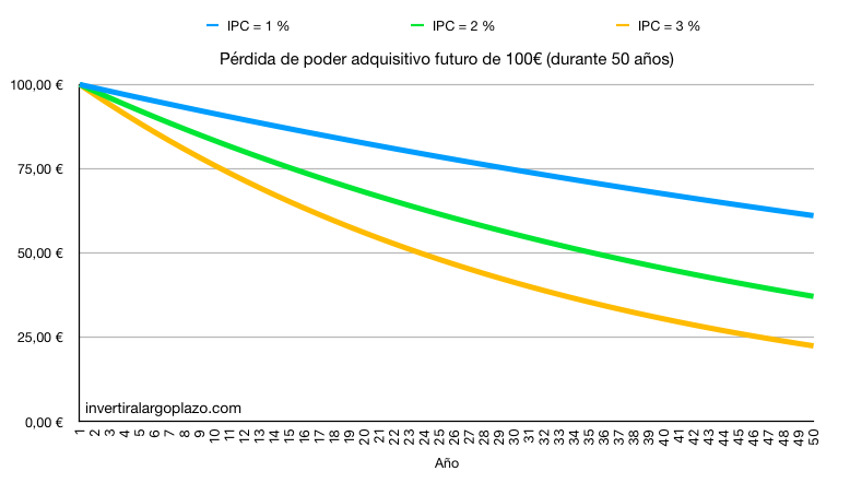 Simulación de pérdida de poder adquisitivo provocada por la inflación (IPC) a 50 años